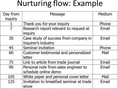 Nurturing flow:Example